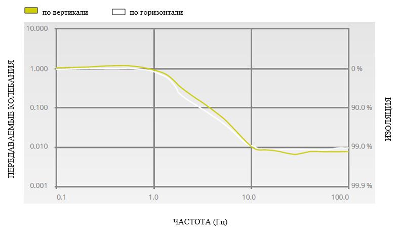 graph halcyonics_i4
